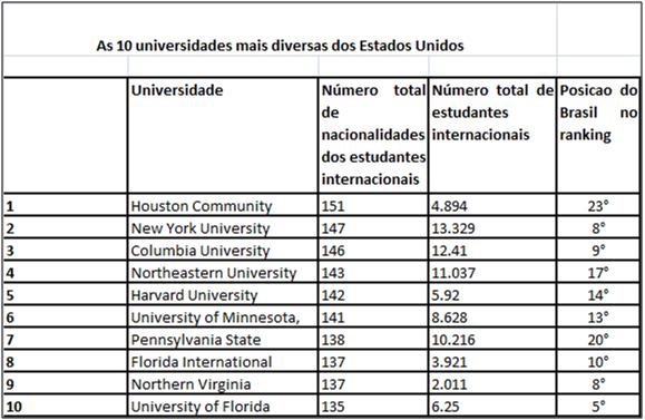 Universidades-mais-diversas-dos-Estados-Unidos